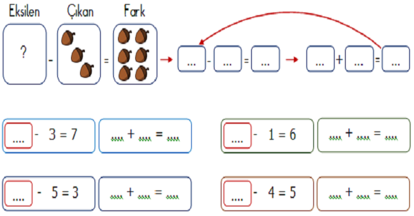 1.Sınıf Matematik Çıkarma İşleminde Verilmeyeni Bulma Etkinliği