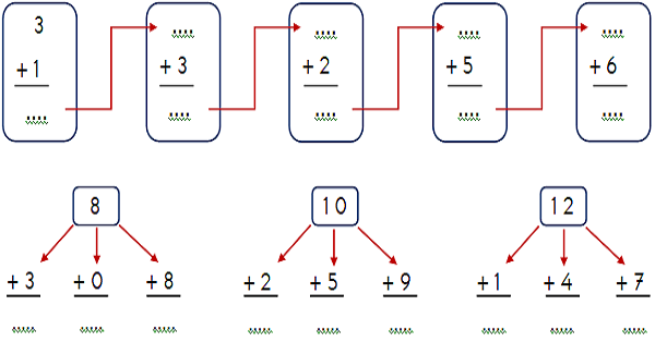 1 Sinif Matematik Toplama Ve Cikarma Islemi Etkinligi 1 Meb Ders