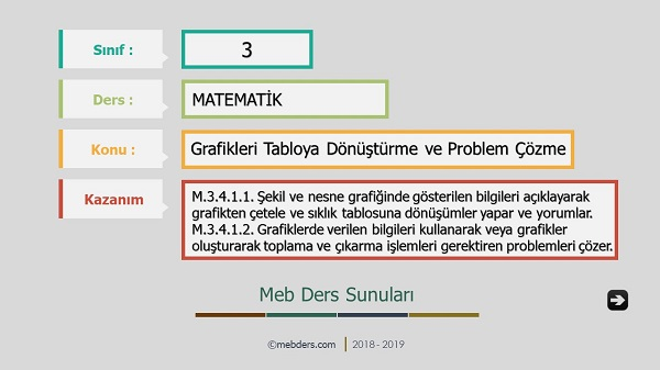 3.Sınıf Matematik Grafikleri Tabloya Dönüştürme Sunusu